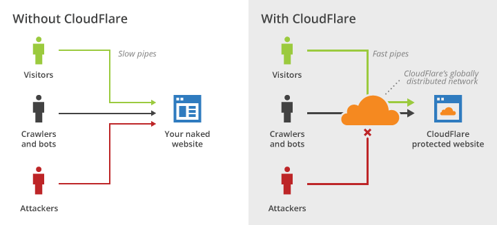 cloudflare-overview